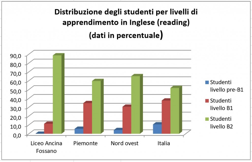 4_distribuz liv appr ingl reading